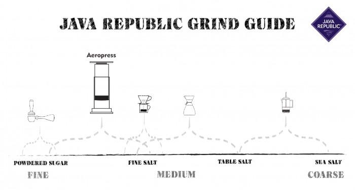 JR Aeropress Grind Guide