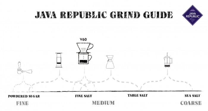JR V60 Grind Guide